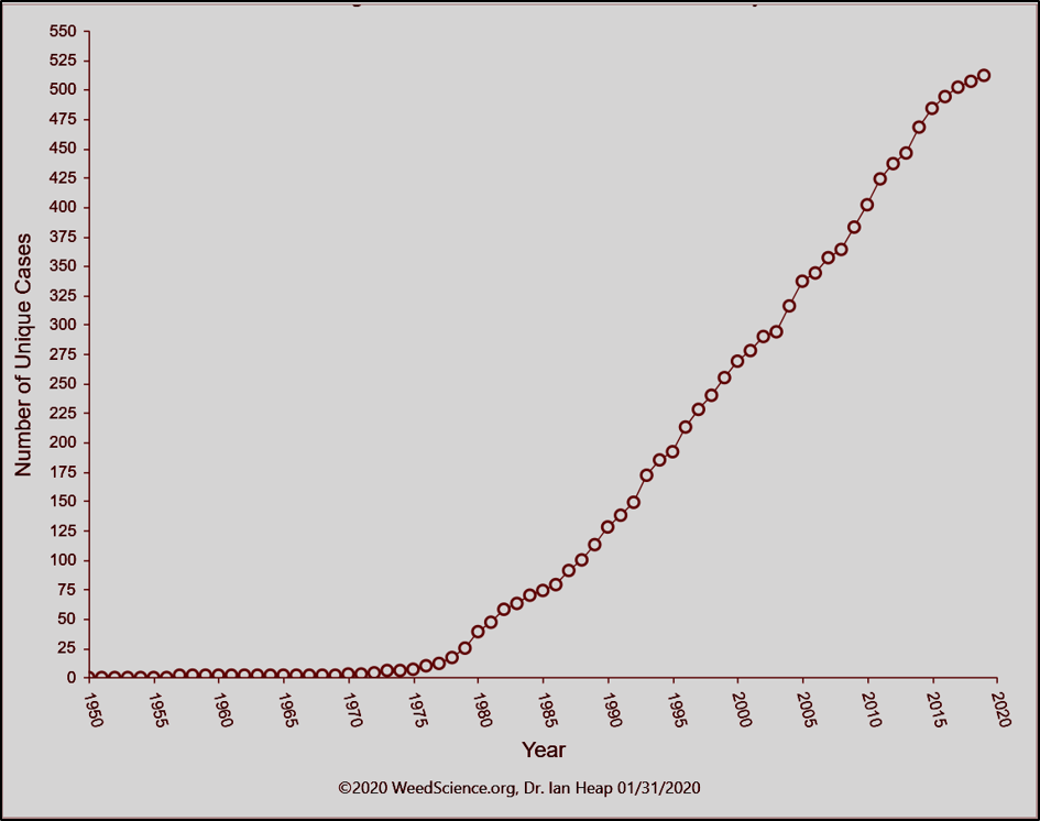manejo de plantas daninhas - gráfico informa o número de novos casos de plantas resistentes a herbicidas no mundo