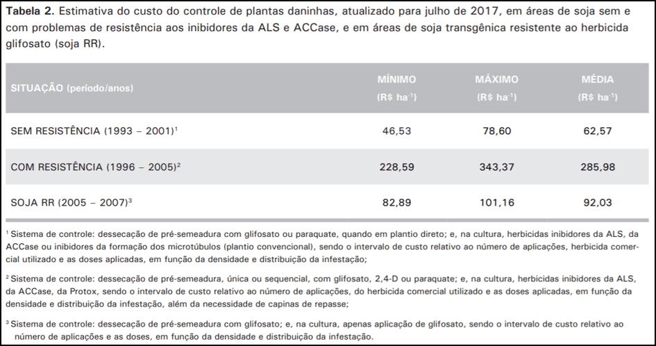 manejo de plantas daninhas - Impacto econômico da resistência de plantas daninhas a herbicidas no Brasil