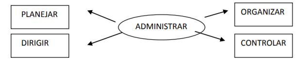 administração rural PODC