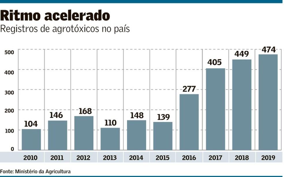 Aumento da liberação de agrodefensivos no Brasil.