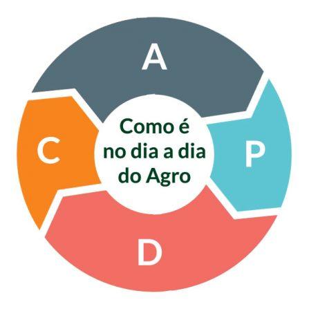 administração rural PDCA