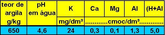 cálculo de adubação - tabela