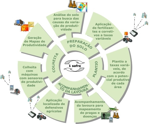 Agricultura de precisão - Safra