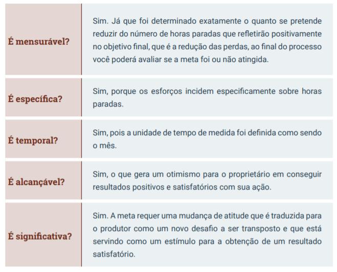 Planejamento rural - Exemplo de metas baseada em 5 critérios