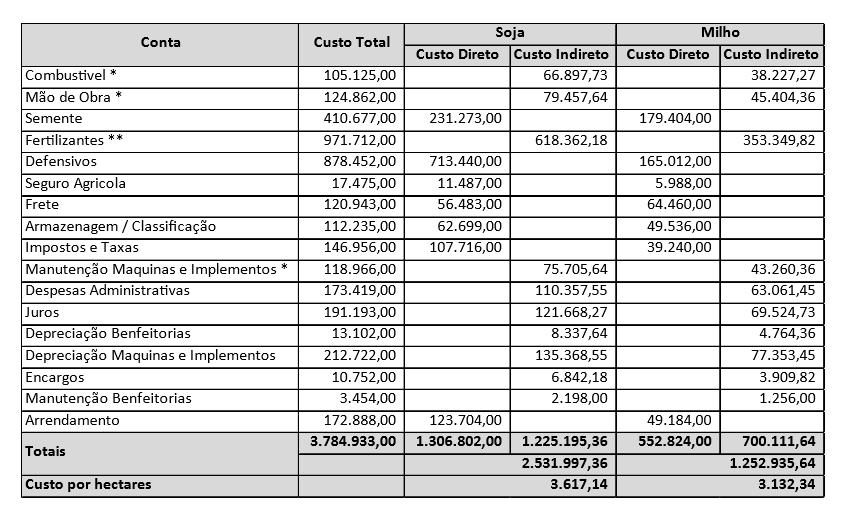 rateio de custos - custos diretos e indiretos