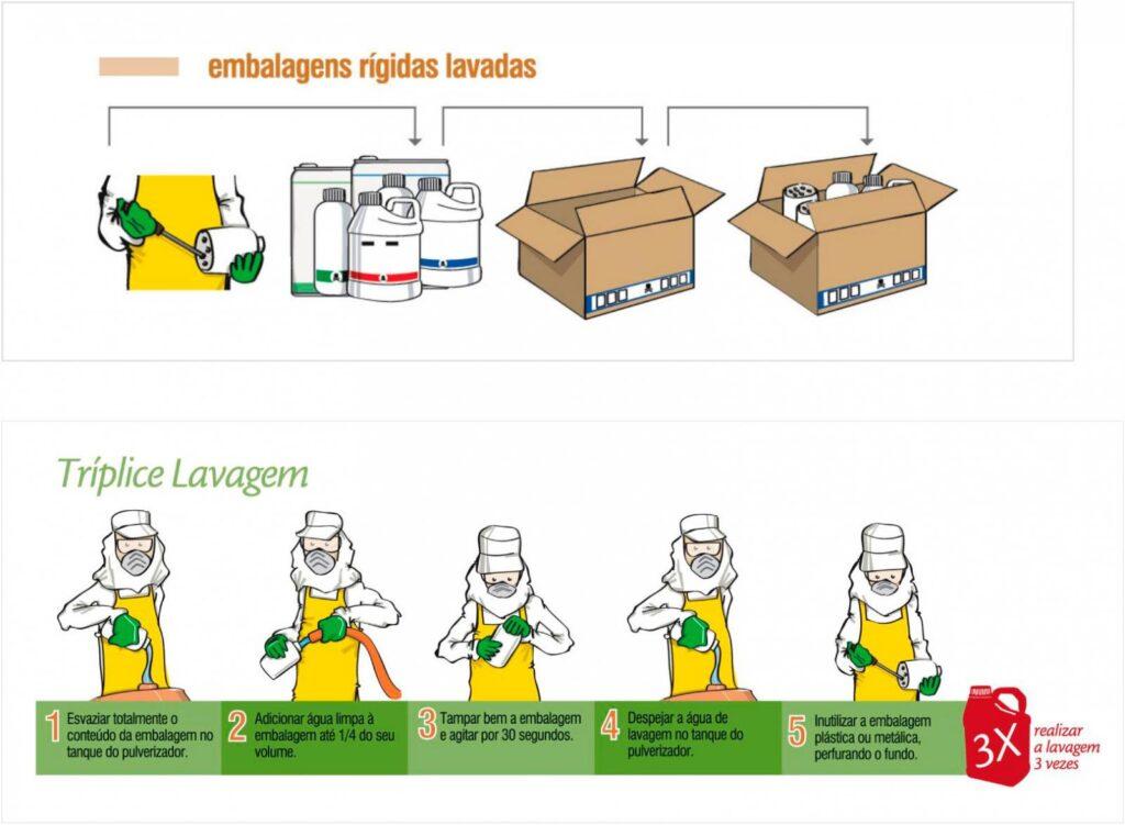 Descarte correto de agrotóxicos - sustentabilidade no agronegócio