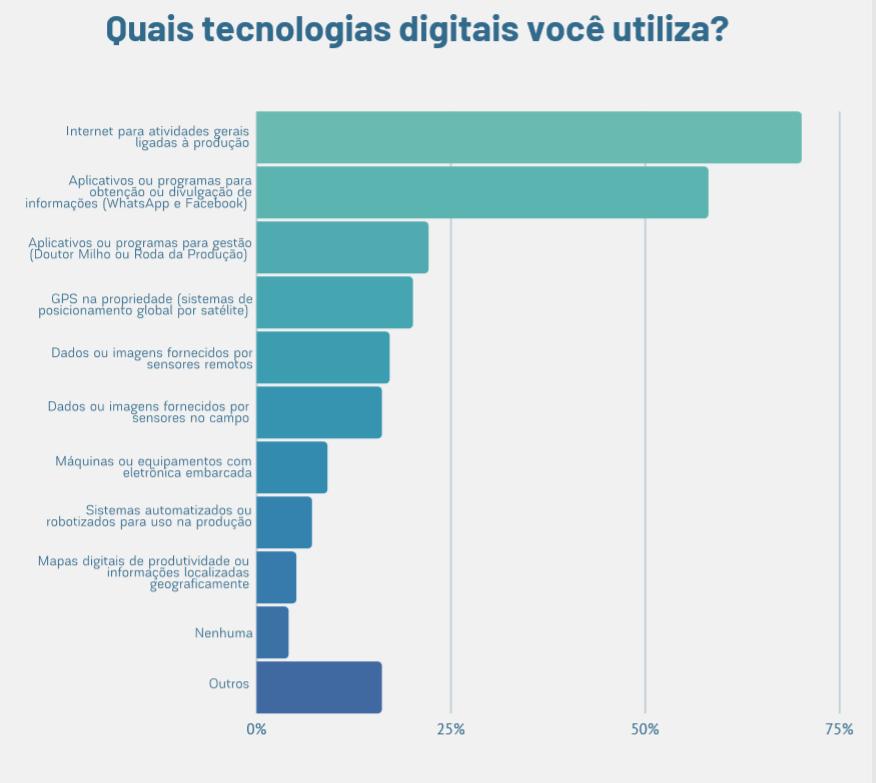 Tecnologias digitais utilizadas pelos produtores rurais brasileiros - agricultura digital