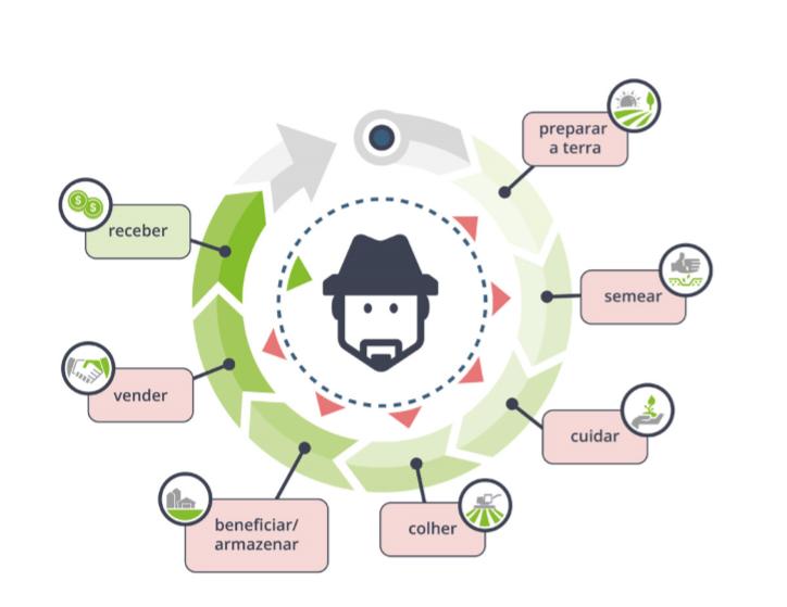 ciclo financeiro da fazenda - planejamento financeiro