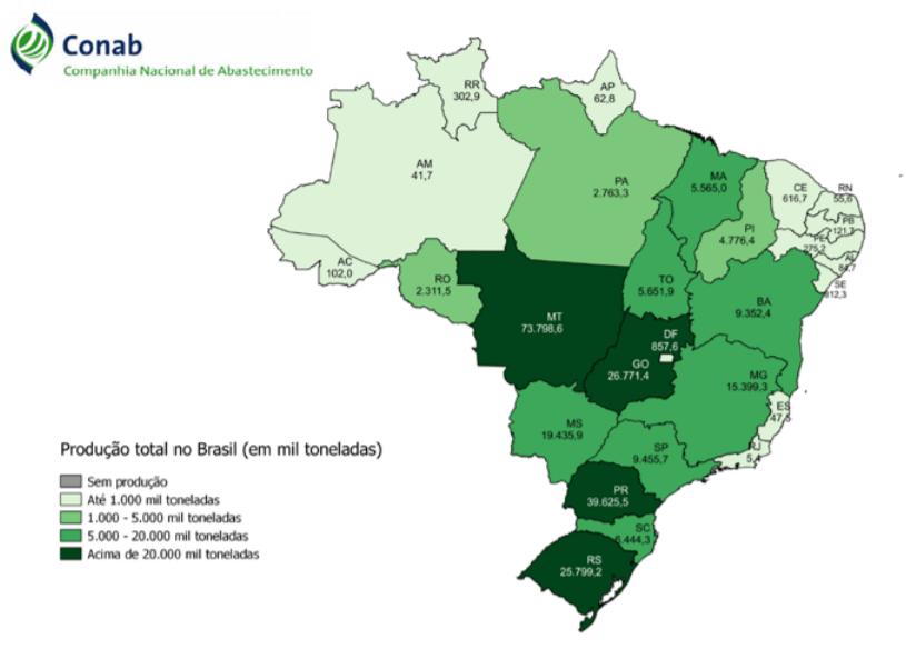 Produção total no Brasil - lavoura de grãos