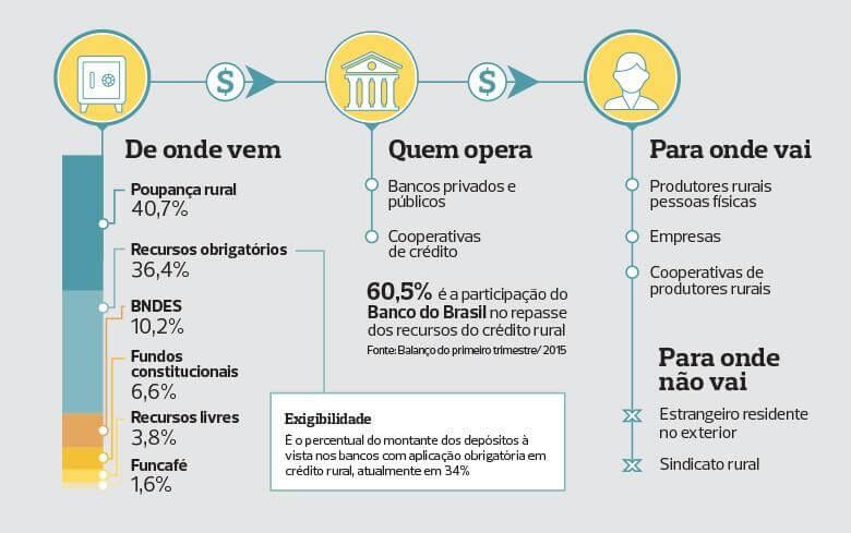 Infográfico de como funciona o crédito rural