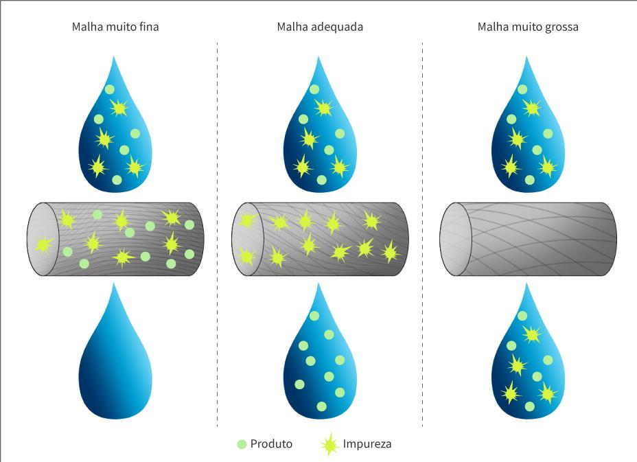 Tipos de malhas utilizadas na aplicação de produtos por meio do pulverizador agrícola