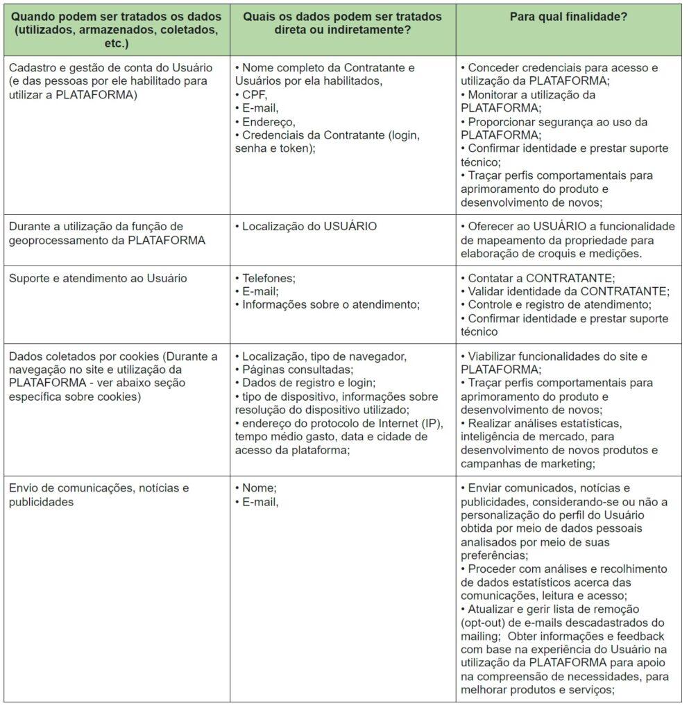 Política de Privacidade - MyFarm - Tabela 01