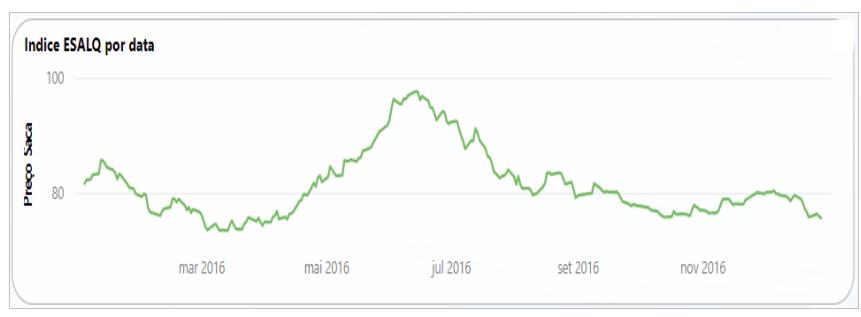 Preços da soja em 2016 - gestão de custos