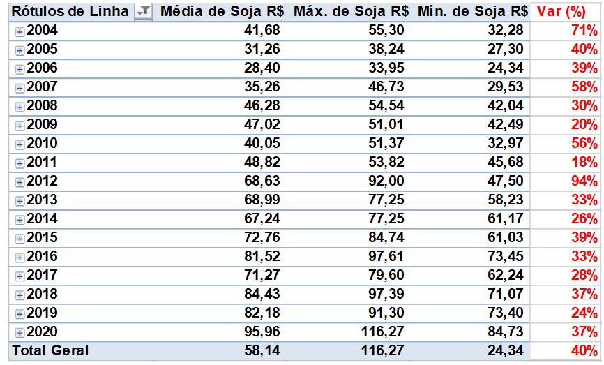 variação do preço da soja - gestão de custos