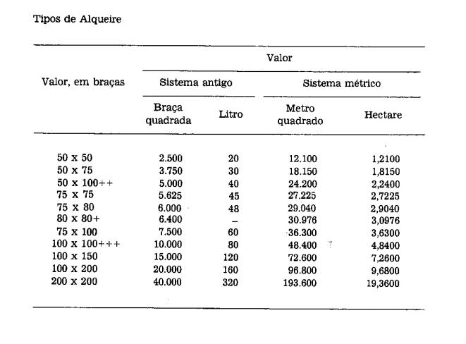 Tipos de alqueire e sistema métrico convertido em hectare