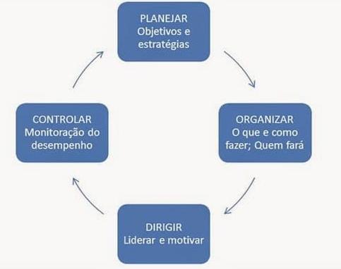 gestão do agronegócio - funções do administrador