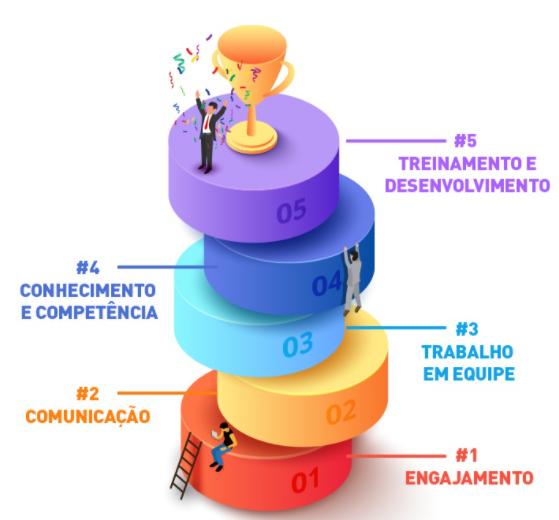 gestão do agronegócio - gestão de pessoas