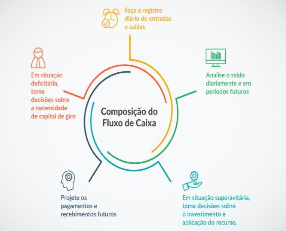 gestão financeira da empresa rural - componentes do fluxo de caixa