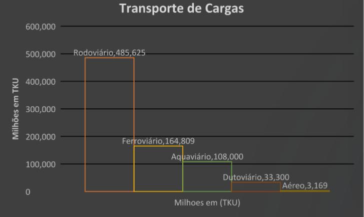 logística rural - transporte de cargas