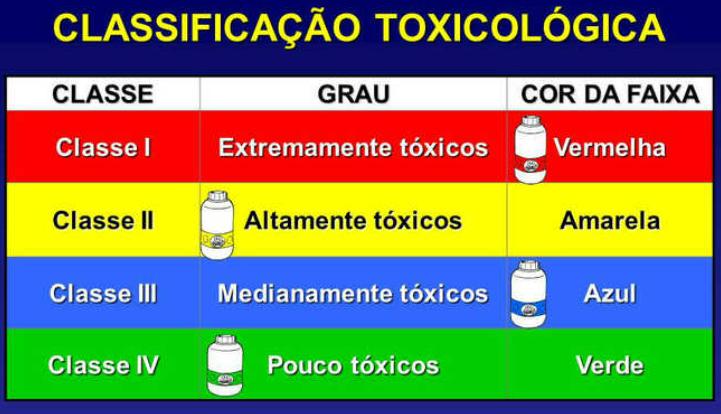 agroquímicos - classificação toxicológica